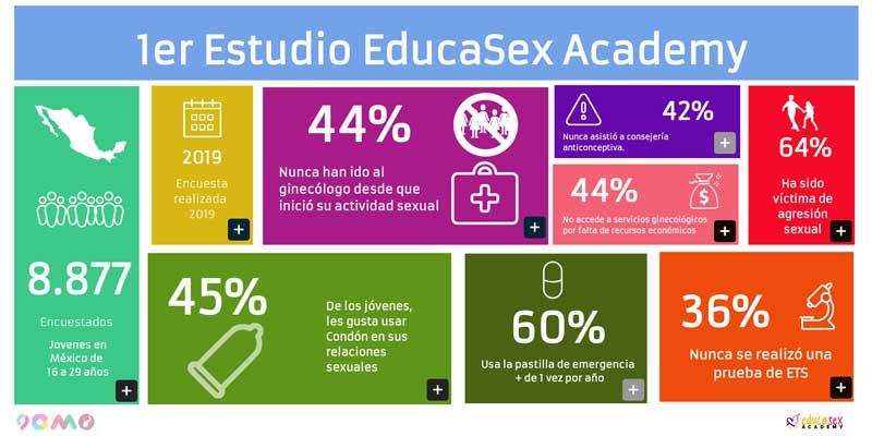 1er Estudio HÁBITOS EN SALUD SEXUAL EN JOVENES EN MEXICO EDUCASEX ACADEM
