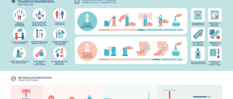 Infografía Métodos Anticonceptivos SEXO SEGURO educasex academy