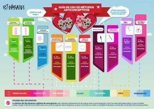 metodos anticonceptivos infografico educasex academy
